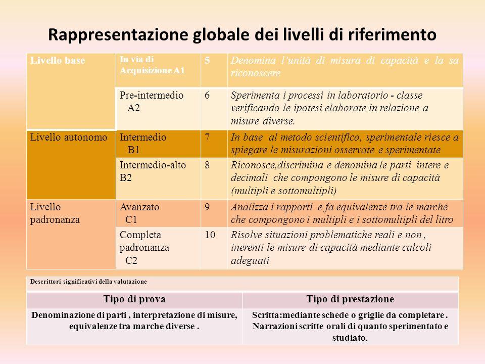 Rappresentazione globale dei livelli di riferimento