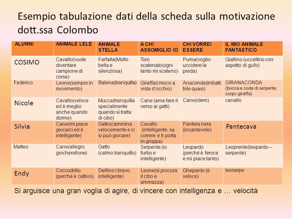 Esempio tabulazione dati della scheda sulla motivazione dott