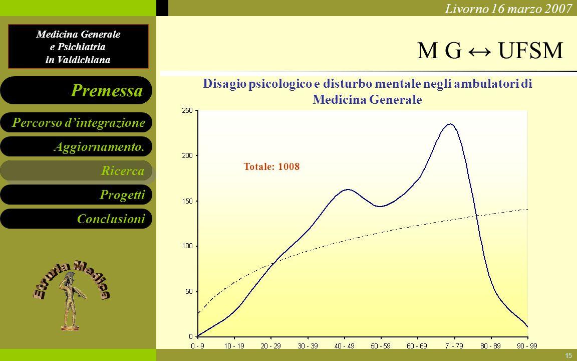 M G ↔ UFSM Disagio psicologico e disturbo mentale negli ambulatori di Medicina Generale. Totale: 1008.