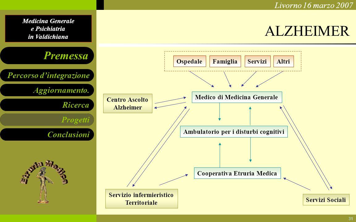 Centro Ascolto Alzheimer Servizio infermieristico Territoriale