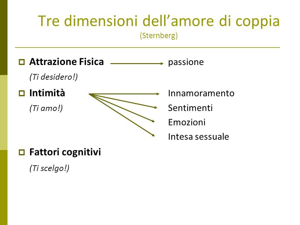 Tre dimensioni dell'amore di coppia (Sternberg)