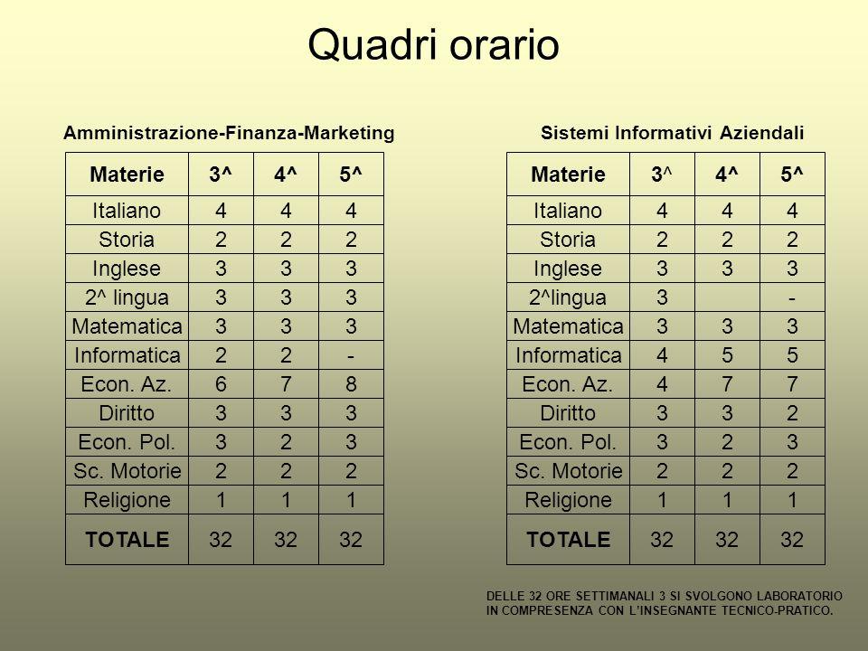 Quadri orario Amministrazione-Finanza-Marketing Sistemi Informativi Aziendali