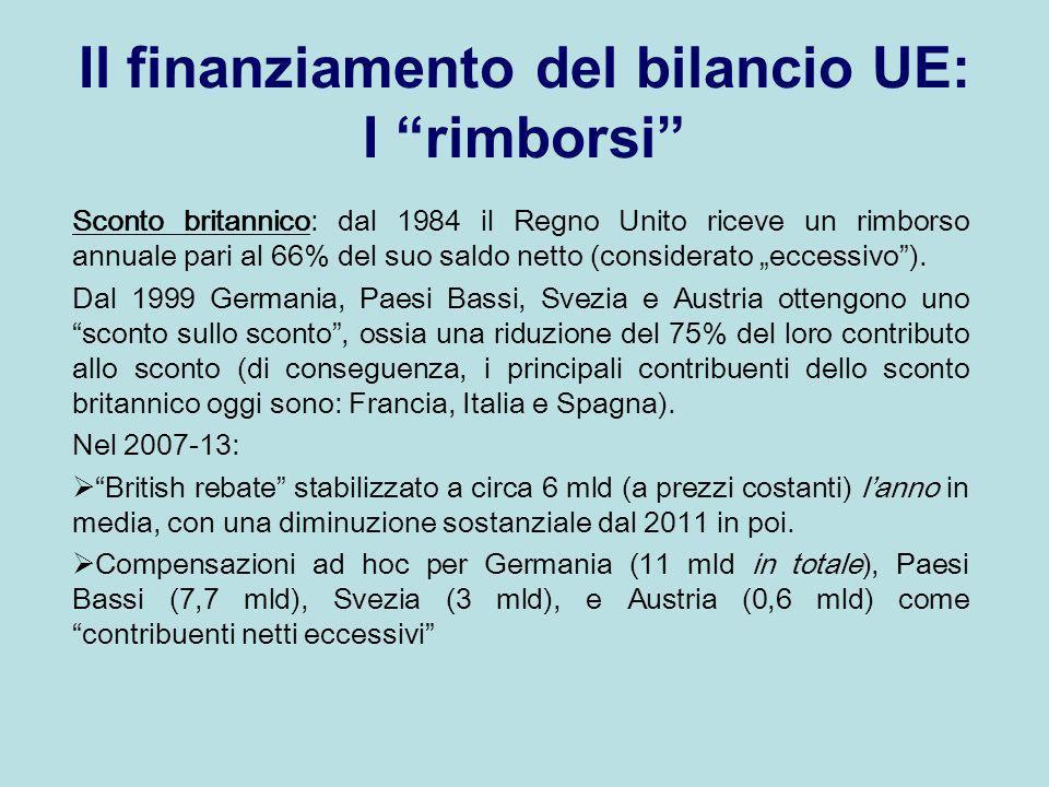 Il finanziamento del bilancio UE: I rimborsi