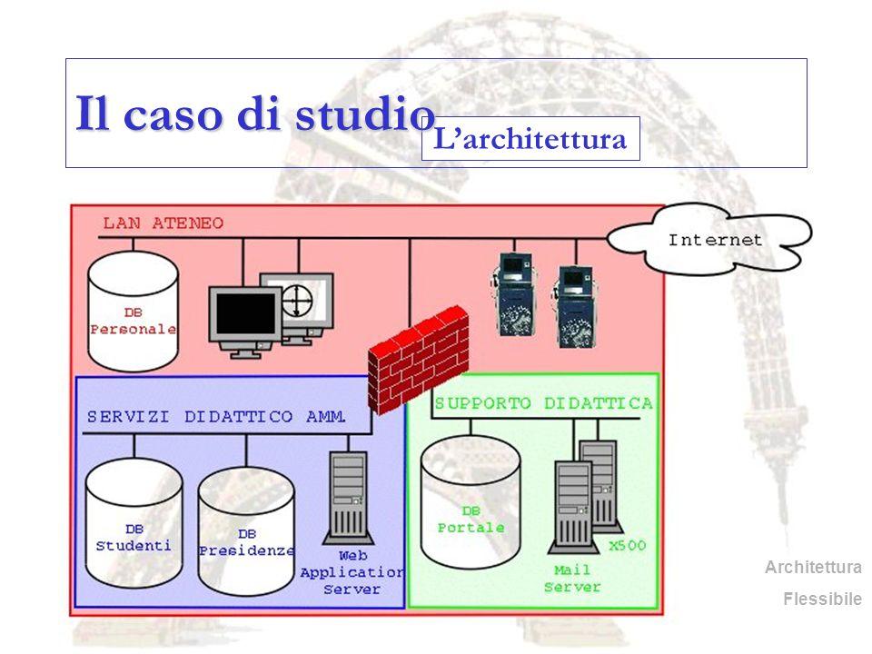 Il caso di studio L'architettura Architettura Flessibile