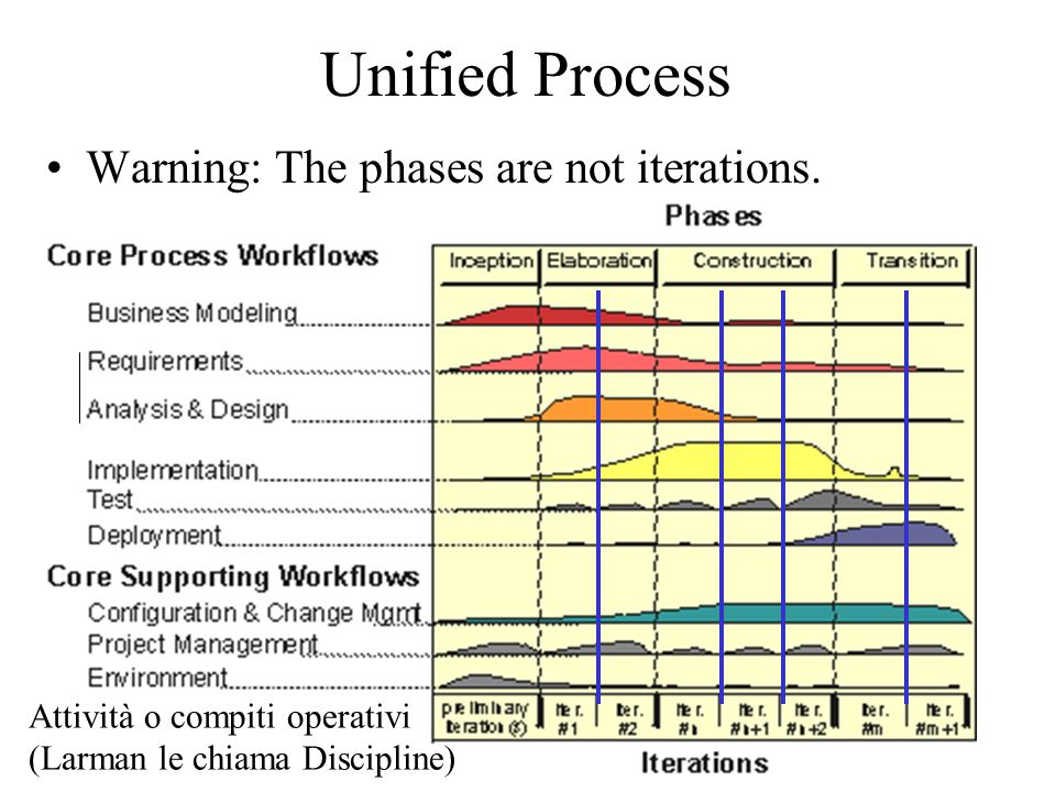Unified Process Warning: The phases are not iterations.