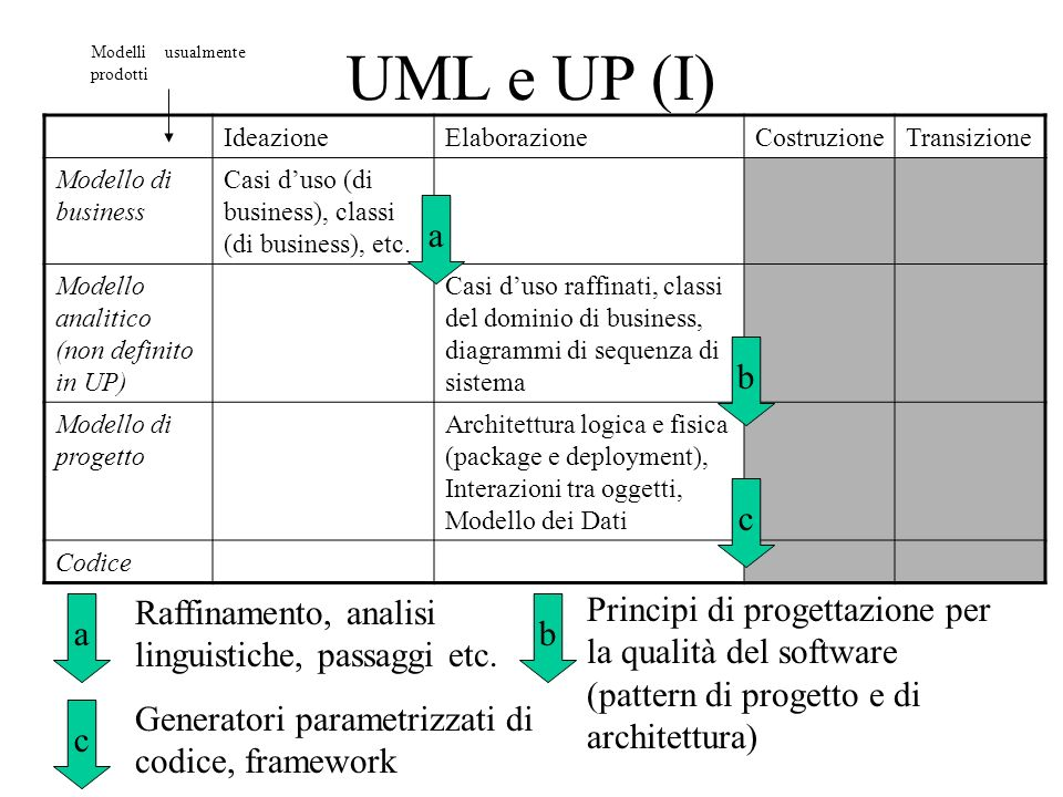 UML e UP (I) a b c Raffinamento, analisi linguistiche, passaggi etc.