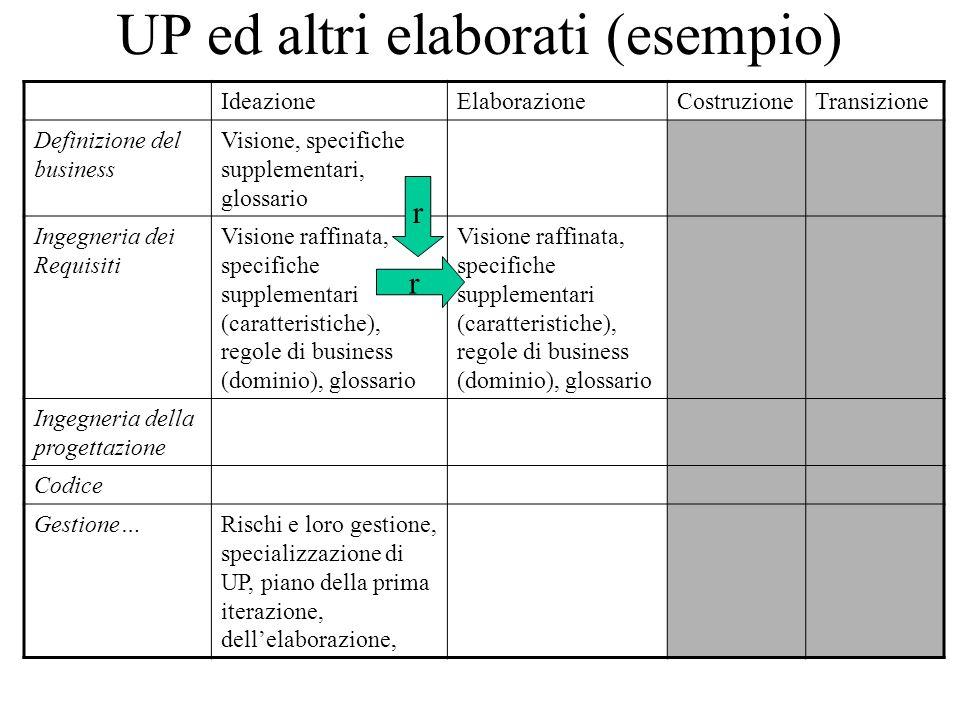 UP ed altri elaborati (esempio)