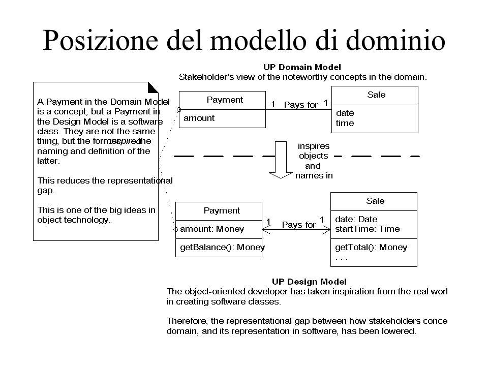 Posizione del modello di dominio