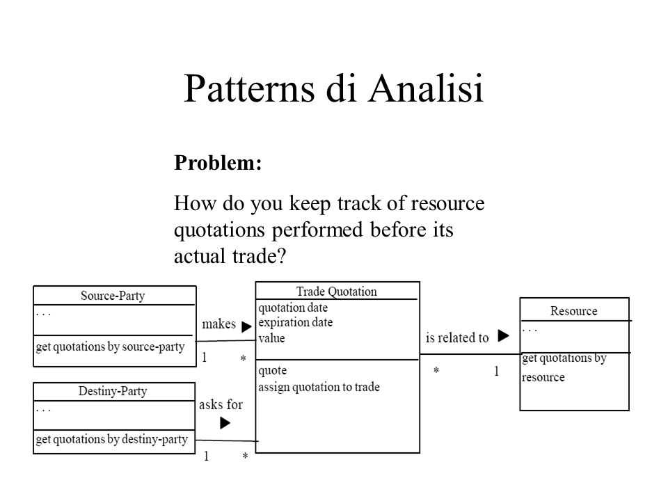 Patterns di Analisi Problem: