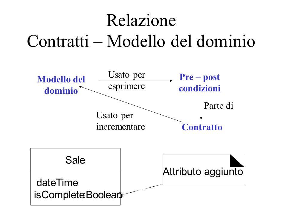 Relazione Contratti – Modello del dominio