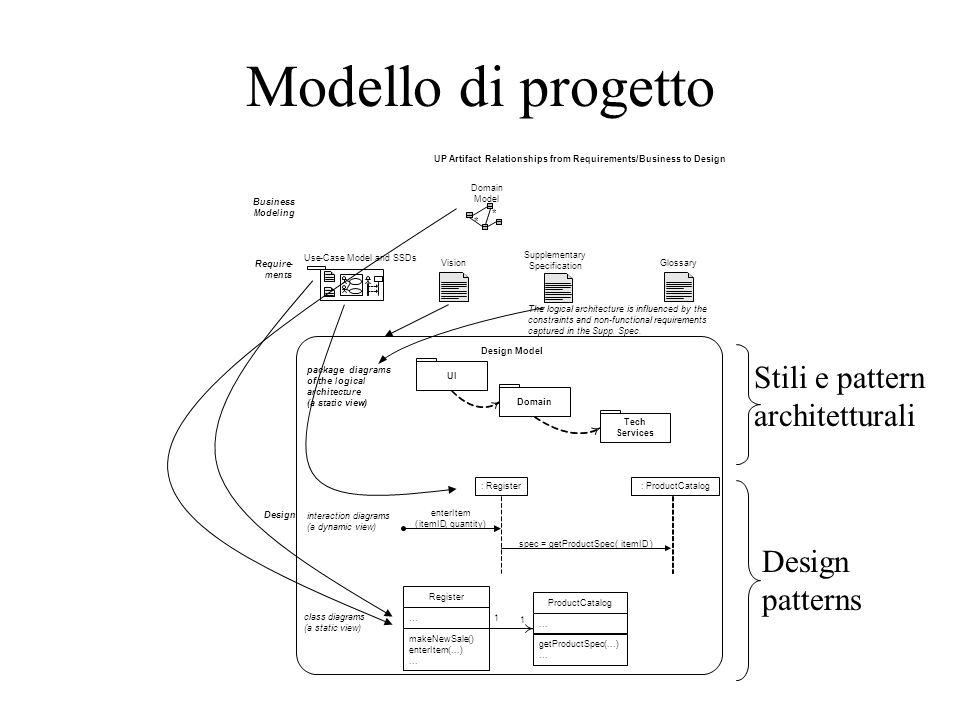 Modello di progetto Stili e pattern architetturali Design patterns * :
