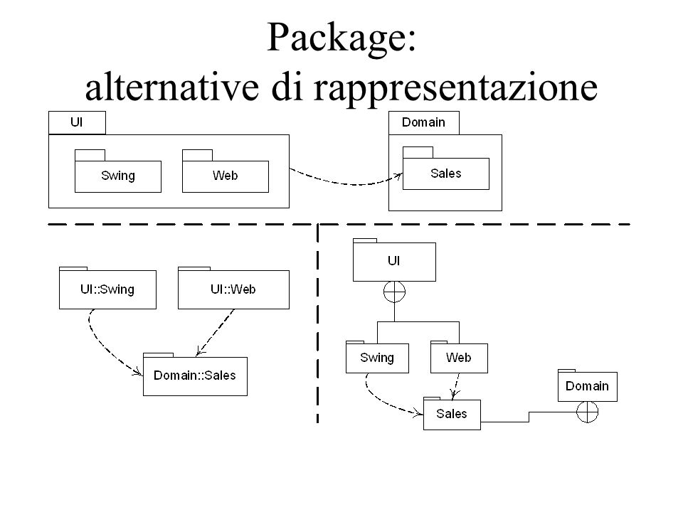 Package: alternative di rappresentazione
