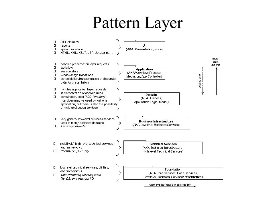Pattern Layer