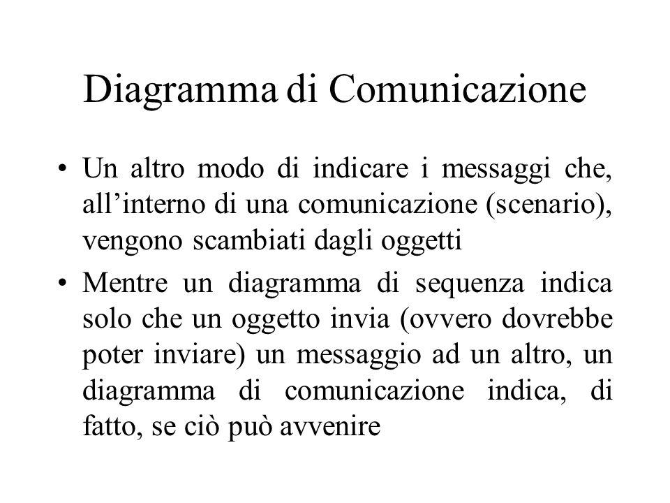 Diagramma di Comunicazione