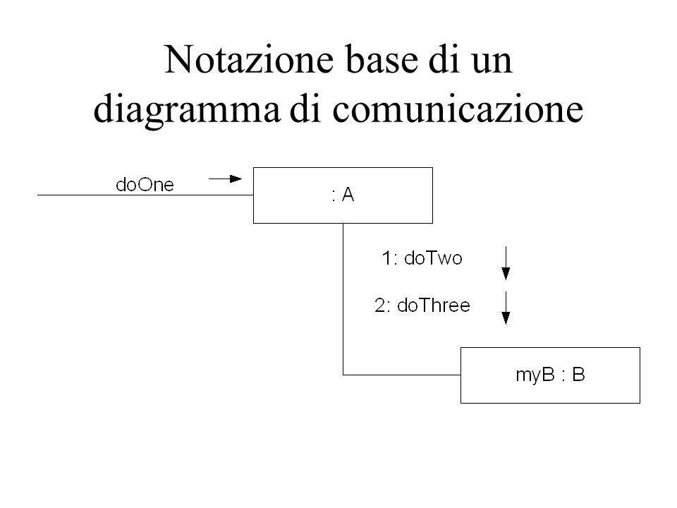 Notazione base di un diagramma di comunicazione