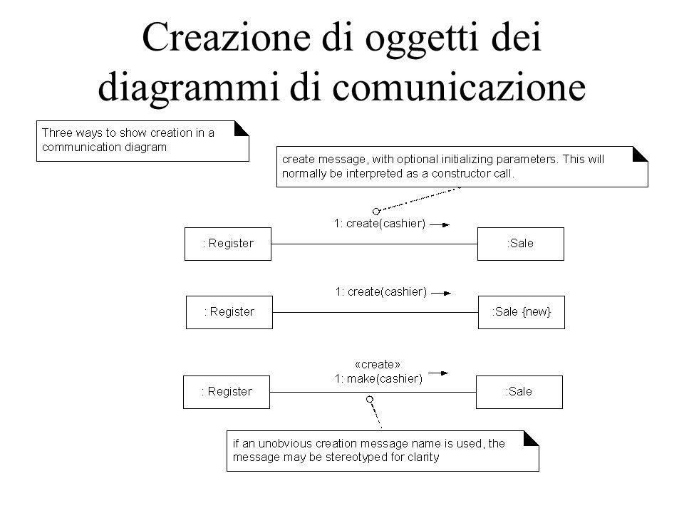 Creazione di oggetti dei diagrammi di comunicazione