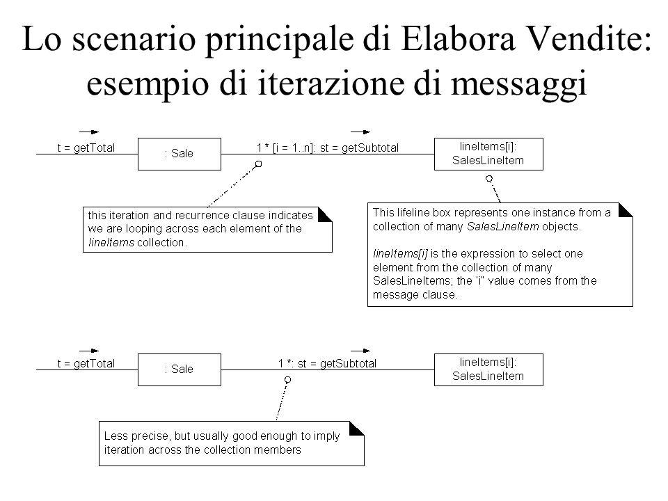 Lo scenario principale di Elabora Vendite: esempio di iterazione di messaggi