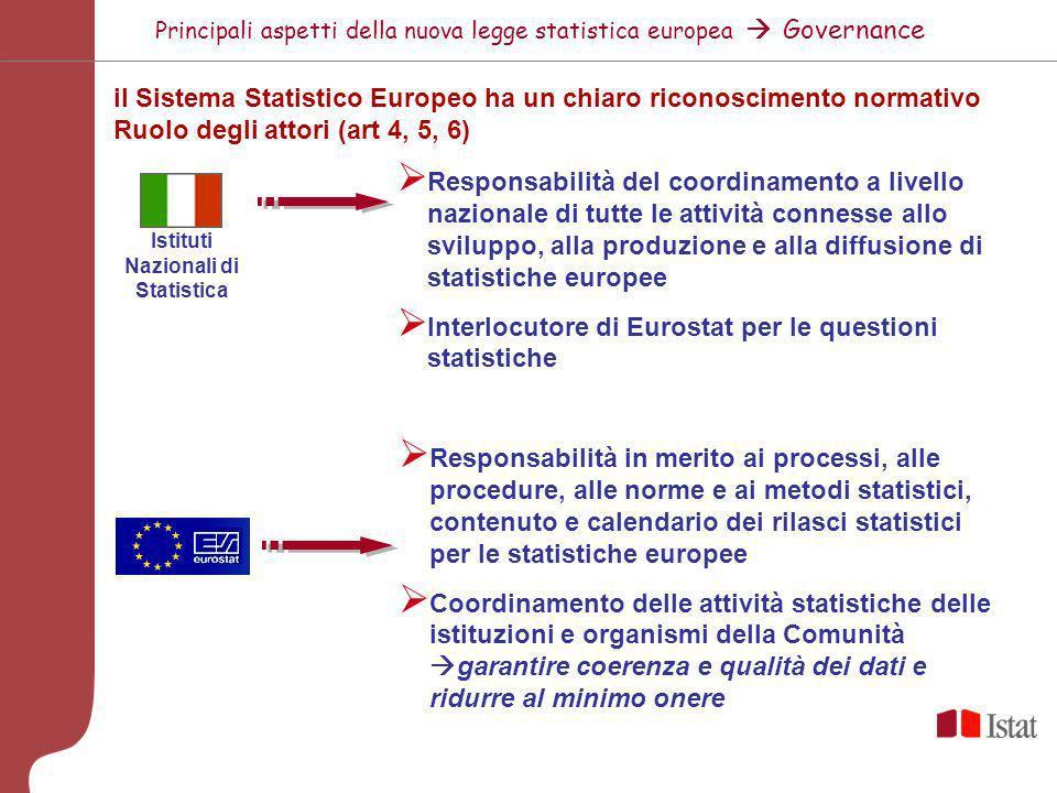 Istituti Nazionali di Statistica