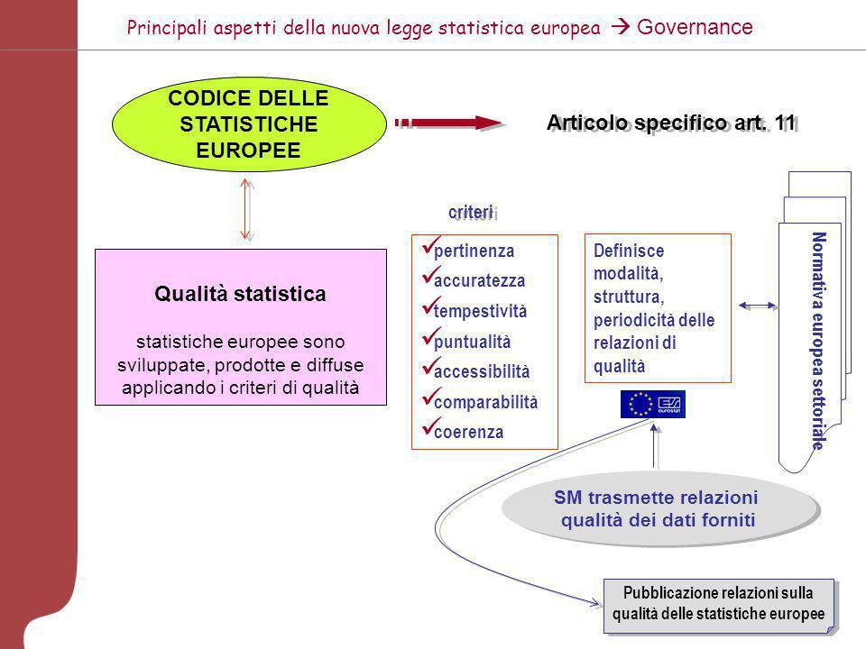 CODICE DELLE STATISTICHE EUROPEE Articolo specifico art. 11