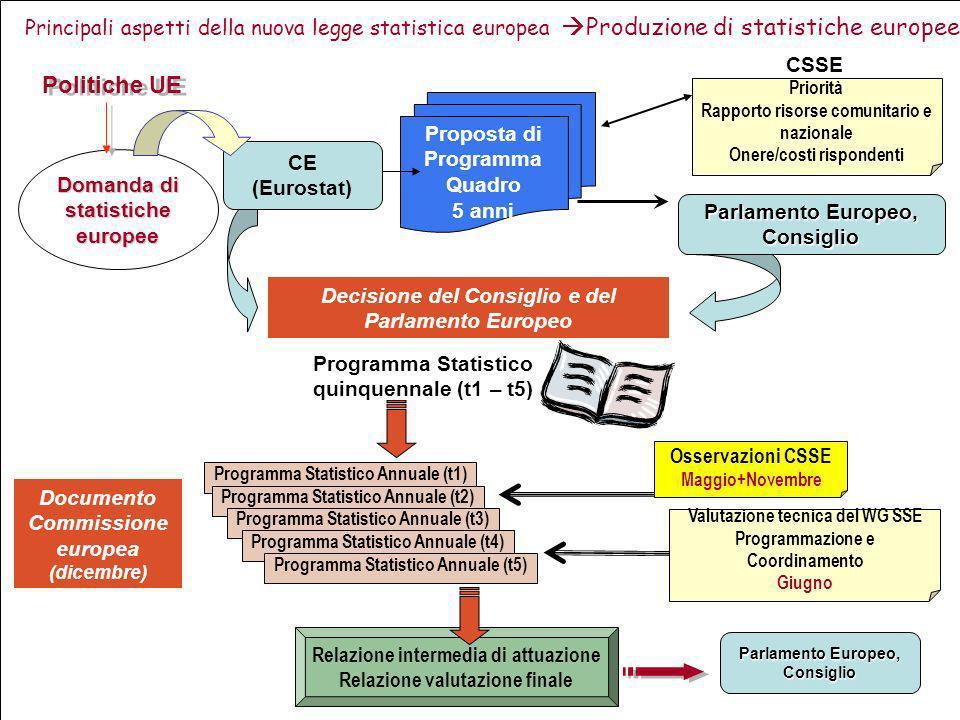 Principali aspetti della nuova legge statistica europea Produzione di statistiche europee