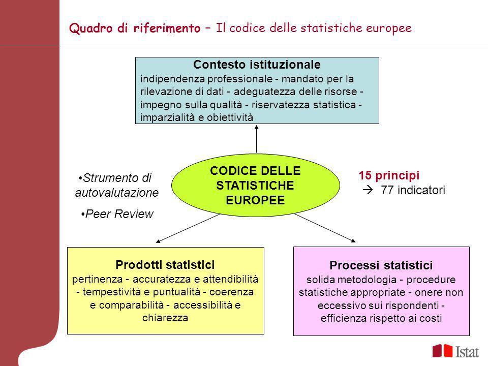 Contesto istituzionale CODICE DELLE STATISTICHE EUROPEE