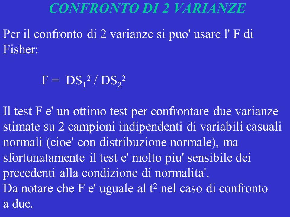 CONFRONTO DI 2 VARIANZE Per il confronto di 2 varianze si puo usare l F di Fisher: F = DS12 / DS22.