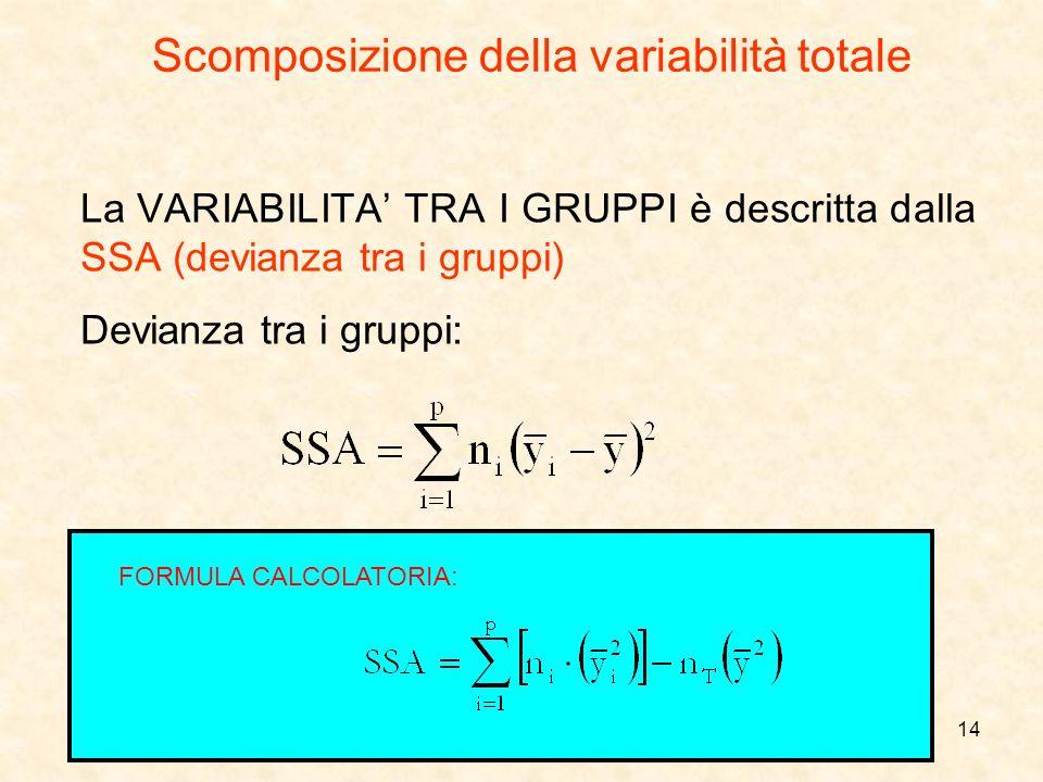 Scomposizione della variabilità totale
