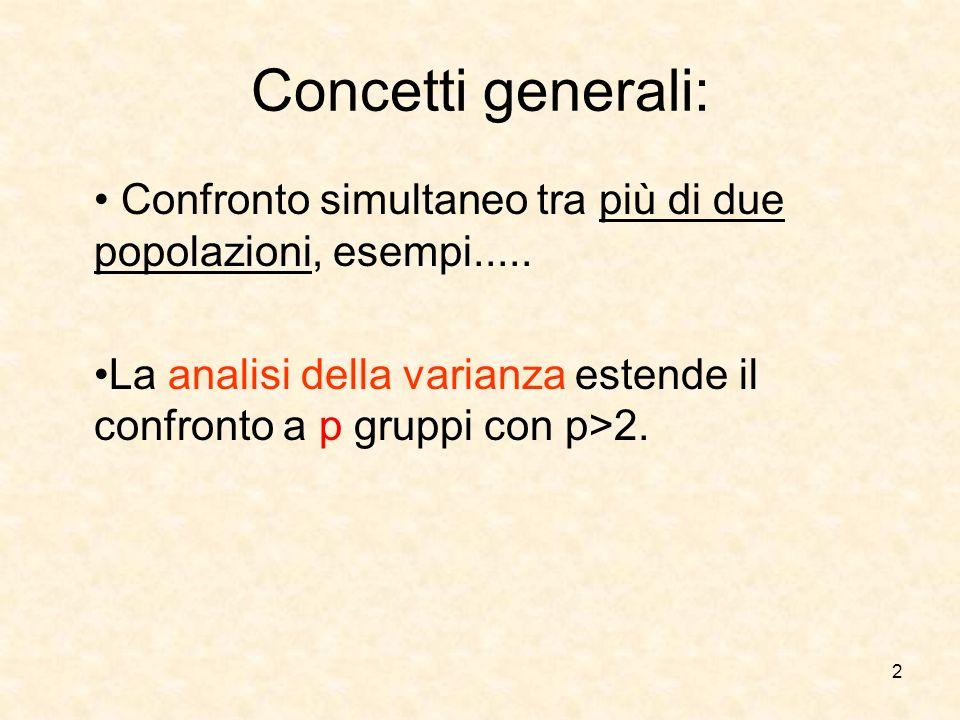 Concetti generali: Confronto simultaneo tra più di due popolazioni, esempi.....