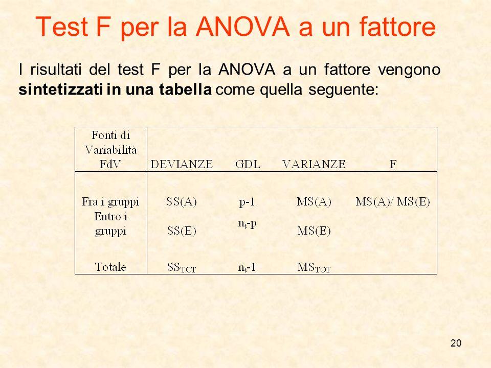 Test F per la ANOVA a un fattore