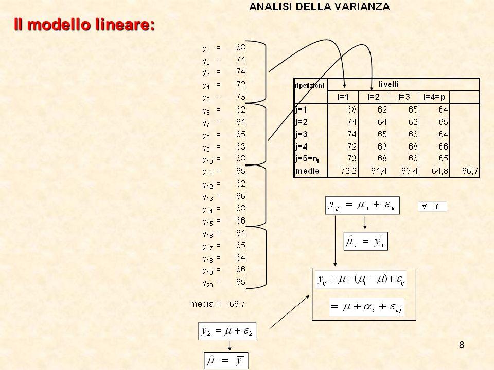 Il modello lineare: