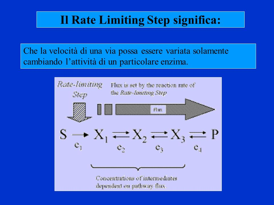 Il Rate Limiting Step significa: