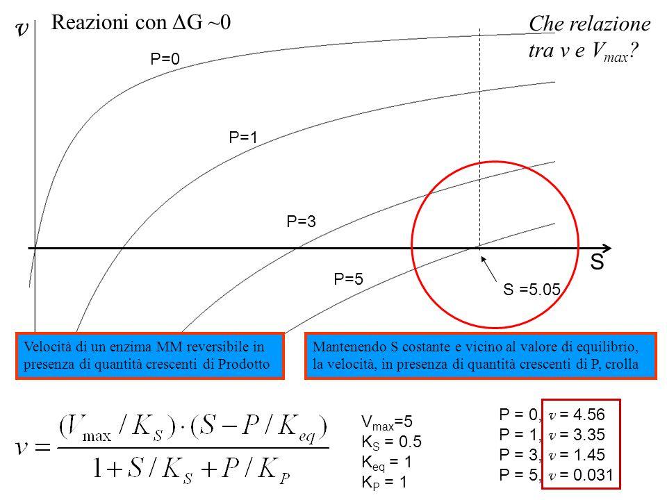 v Reazioni con ΔG ~0 Che relazione tra v e Vmax S P=0 P=1 P=3 P=5