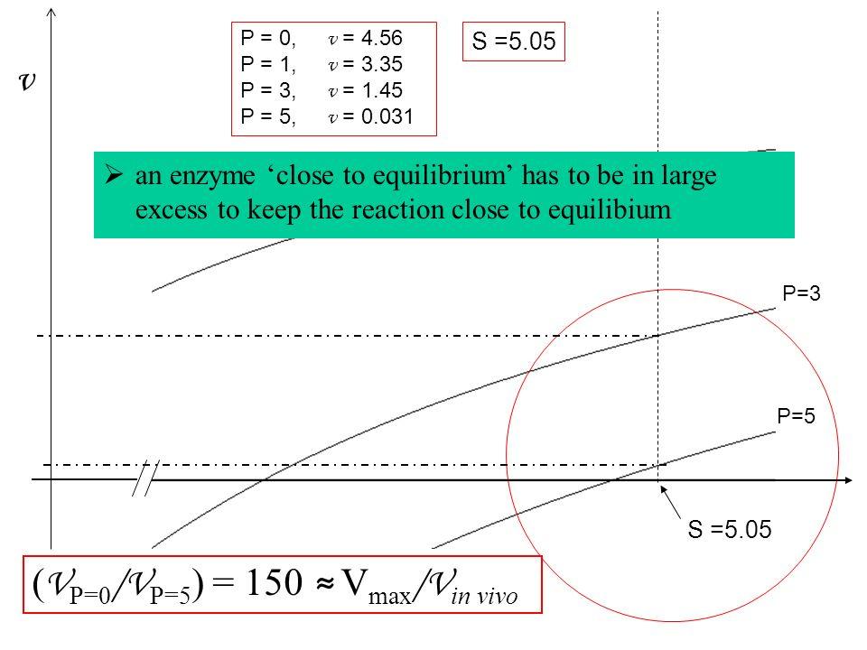(VP=0/VP=5) = 150 ≈ Vmax/Vin vivo