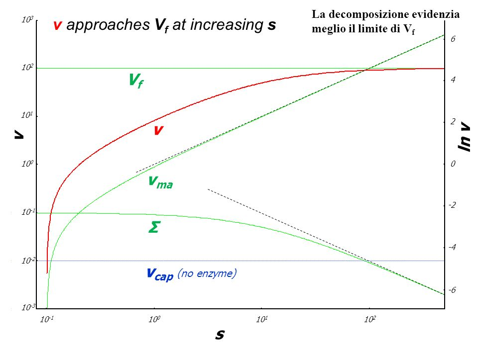 v approaches Vf at increasing s
