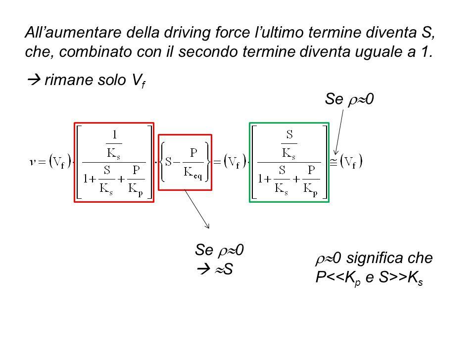 All'aumentare della driving force l'ultimo termine diventa S, che, combinato con il secondo termine diventa uguale a 1.