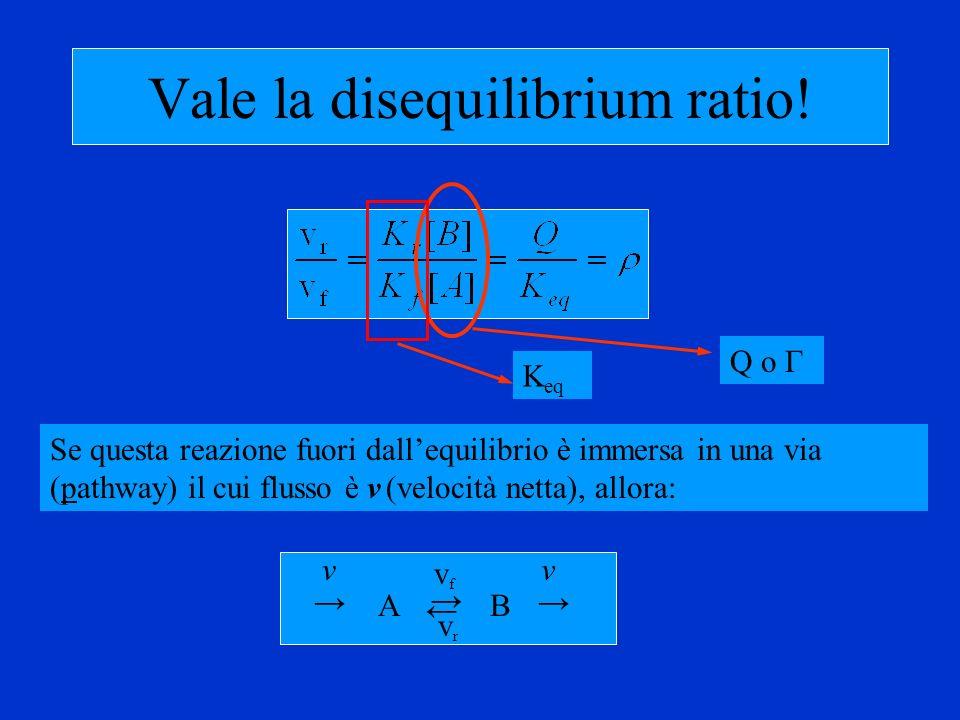 Vale la disequilibrium ratio!