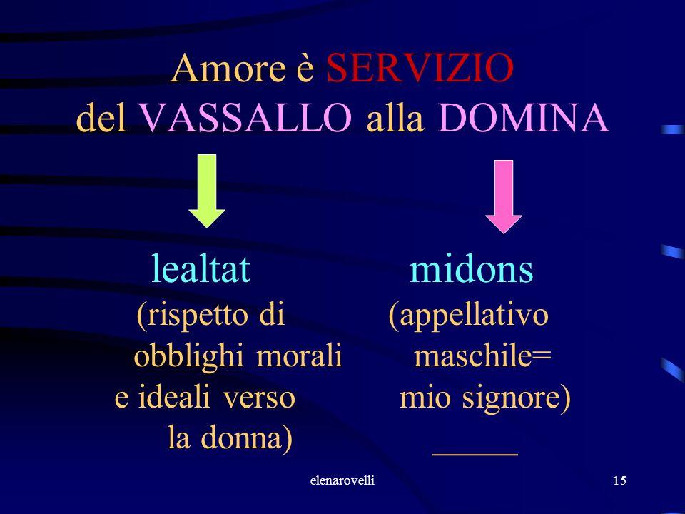 Amore è SERVIZIO del VASSALLO alla DOMINA lealtat midons (rispetto di (appellativo obblighi morali maschile= e ideali verso mio signore) la donna) _____
