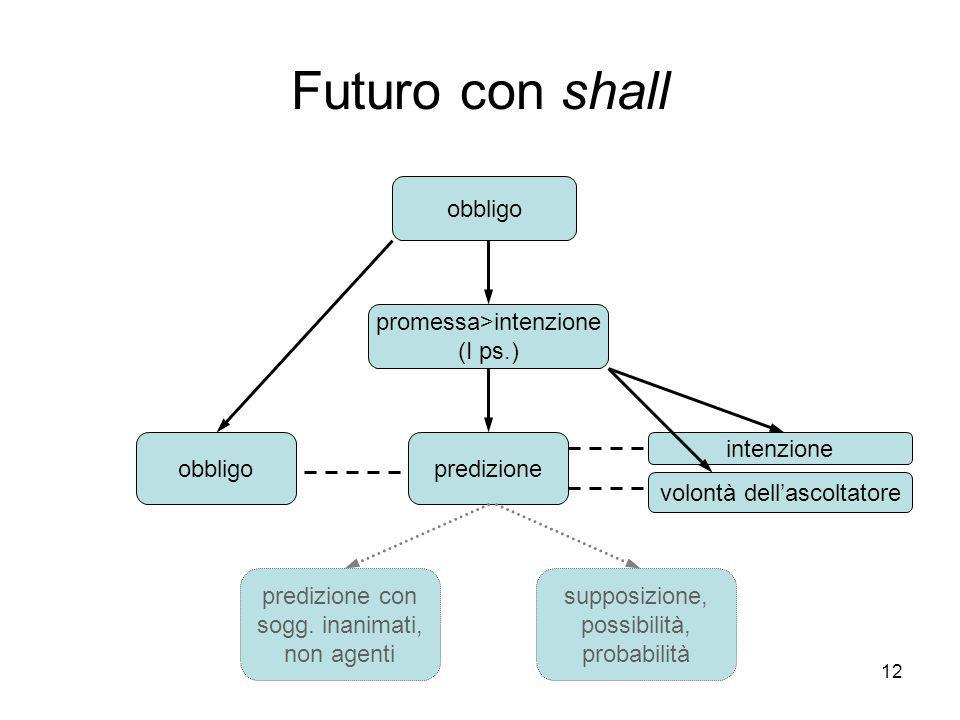 Futuro con shall obbligo promessa>intenzione (I ps.) obbligo