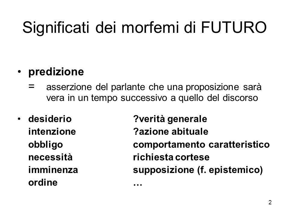 Significati dei morfemi di FUTURO