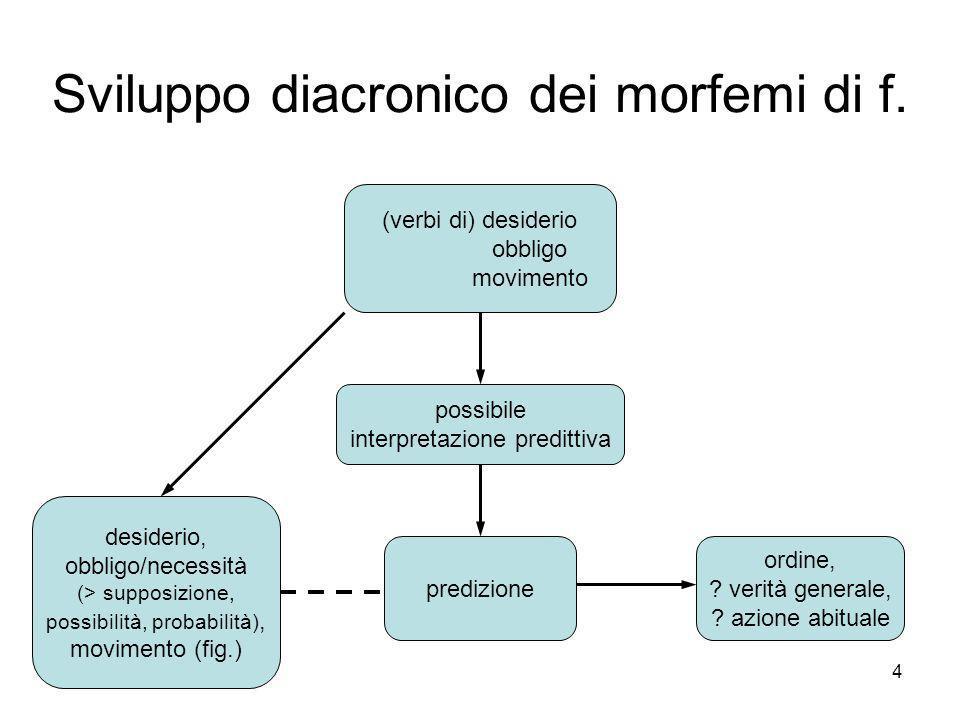 Sviluppo diacronico dei morfemi di f.
