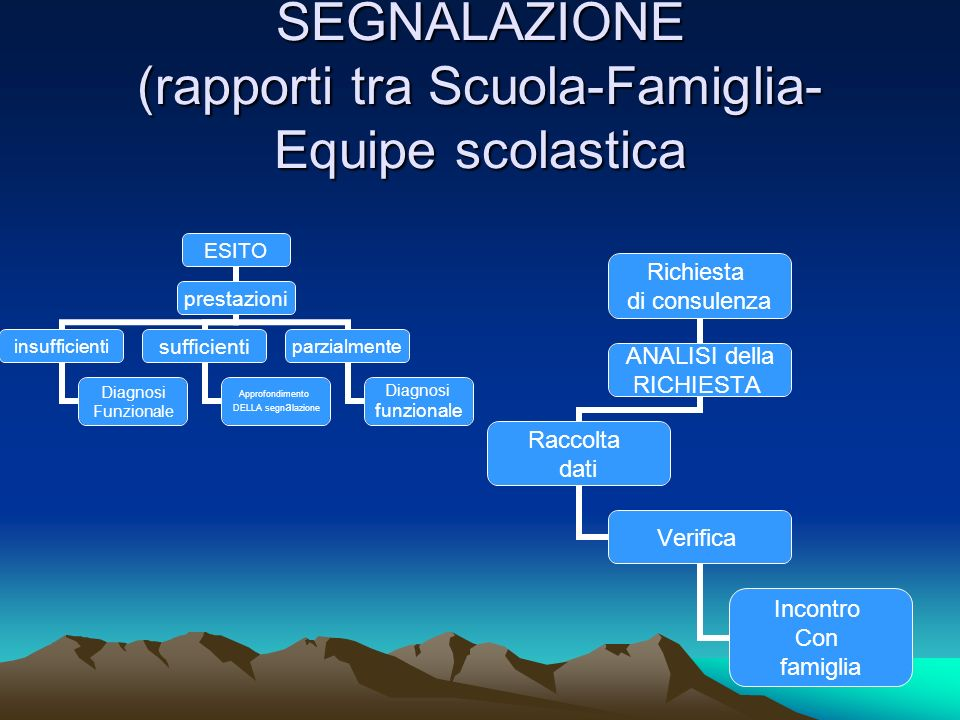 SEGNALAZIONE (rapporti tra Scuola-Famiglia-Equipe scolastica