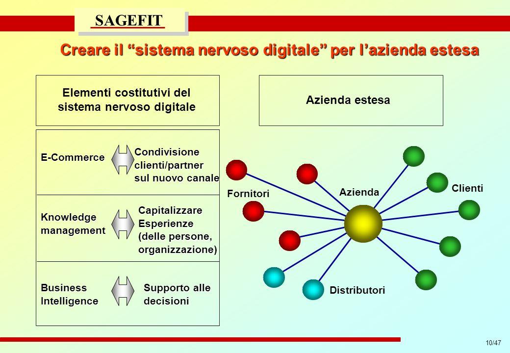Creare il sistema nervoso digitale per l'azienda estesa