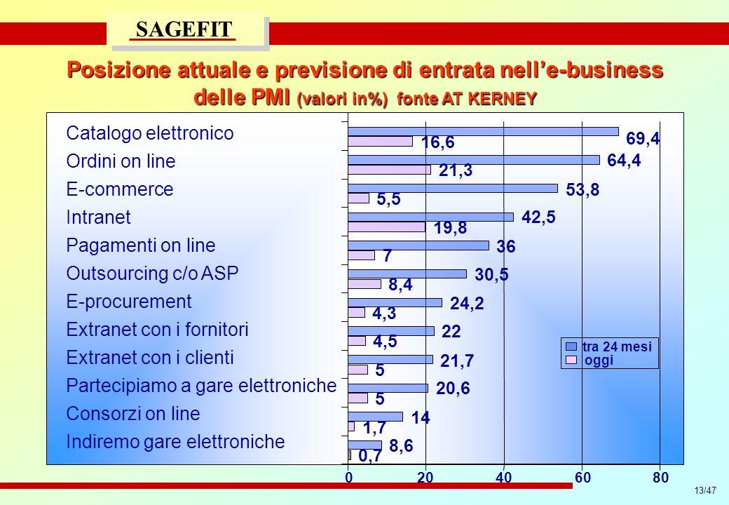 Posizione attuale e previsione di entrata nell'e-business delle PMI (valori in%) fonte AT KERNEY