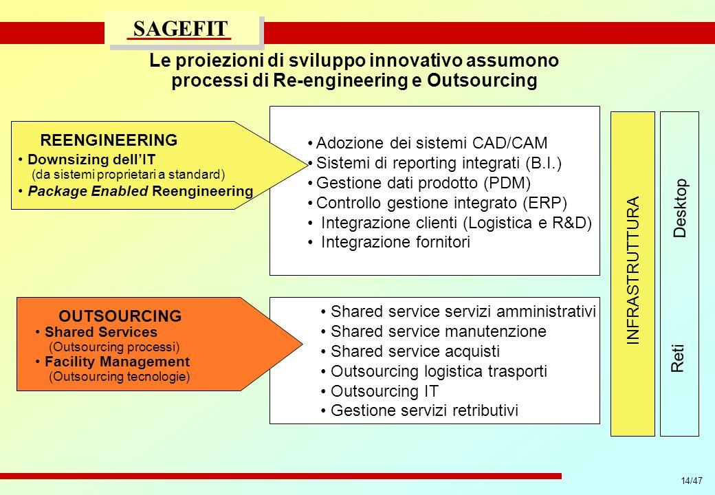 Le proiezioni di sviluppo innovativo assumono processi di Re-engineering e Outsourcing