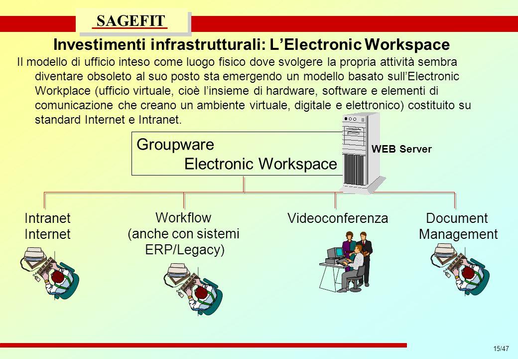 Investimenti infrastrutturali: L'Electronic Workspace