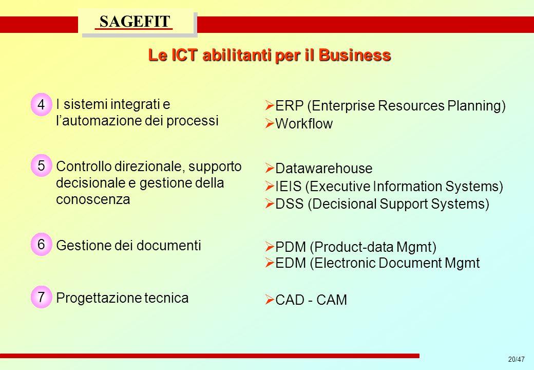 Le ICT abilitanti per il Business