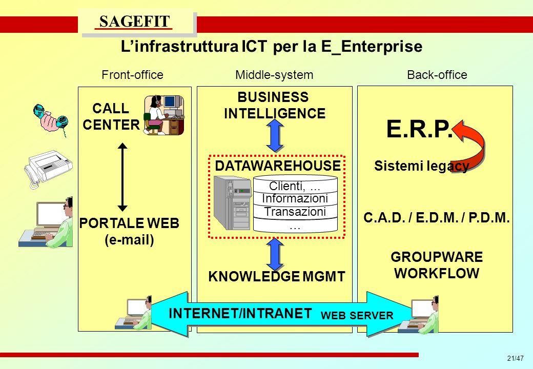 L'infrastruttura ICT per la E_Enterprise