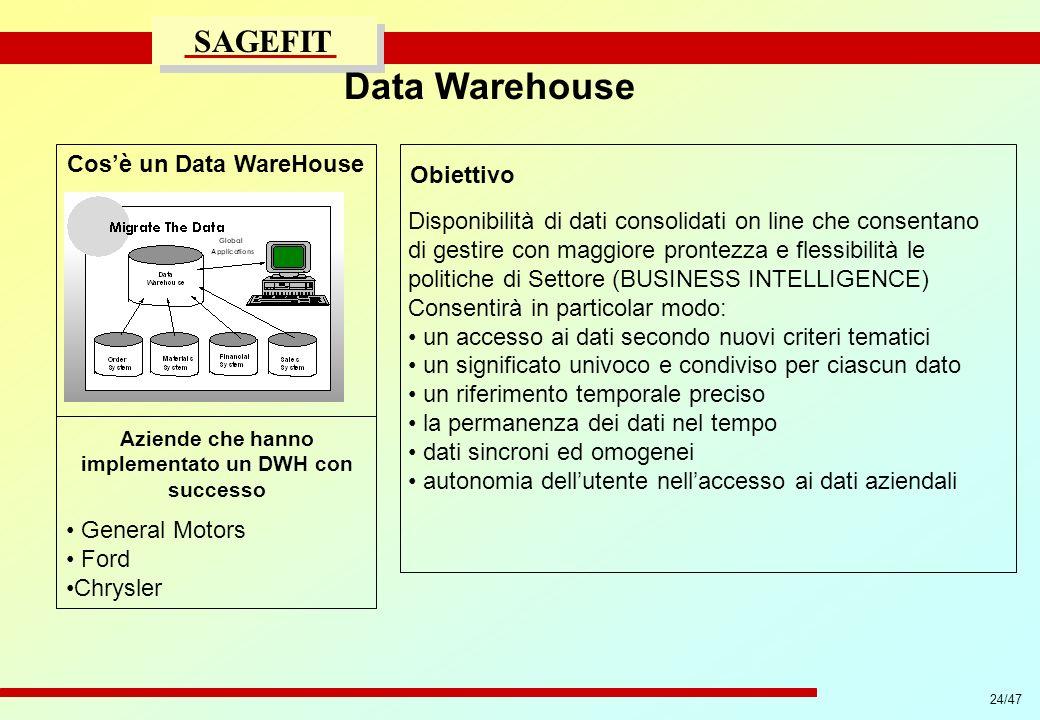 Data Warehouse Cos'è un Data WareHouse Obiettivo