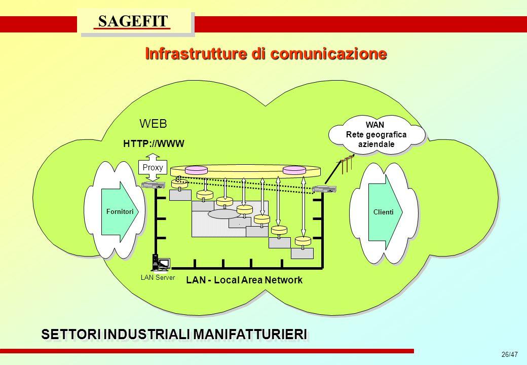 Infrastrutture di comunicazione SETTORI INDUSTRIALI MANIFATTURIERI