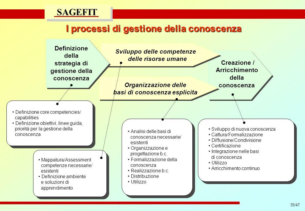 I processi di gestione della conoscenza